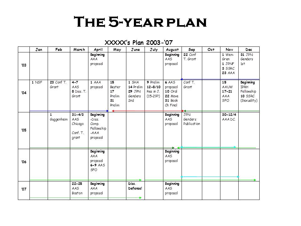 5 year career development plan template - create a 5 year plan dantaisms