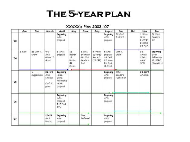 An example 5-year plan from theprofessorisin.com.